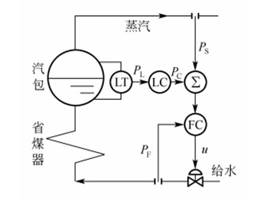 汽包水位的三冲量控制系统【相远仪表】