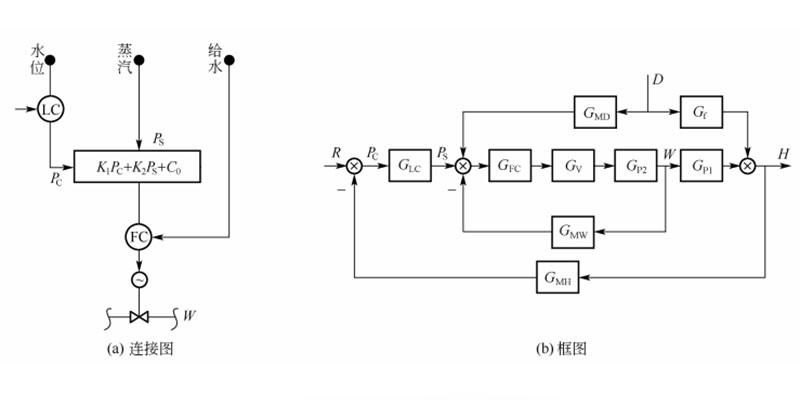 三冲量控制系统的连接图和框图