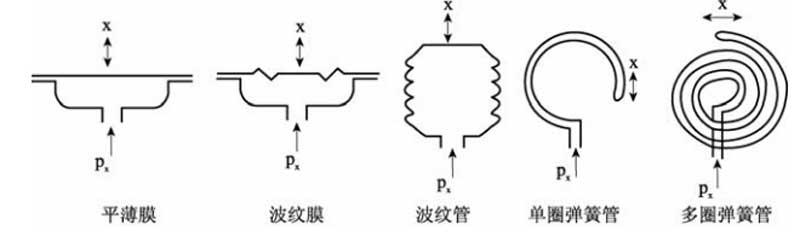 弹簧式压力表
