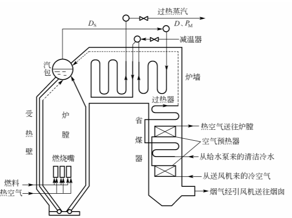 工业锅炉的工艺过程【相远仪表】
