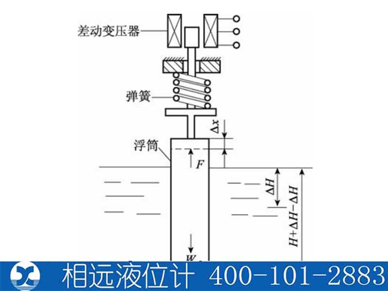浮筒式液位计原理及生产厂家【相远液位计】