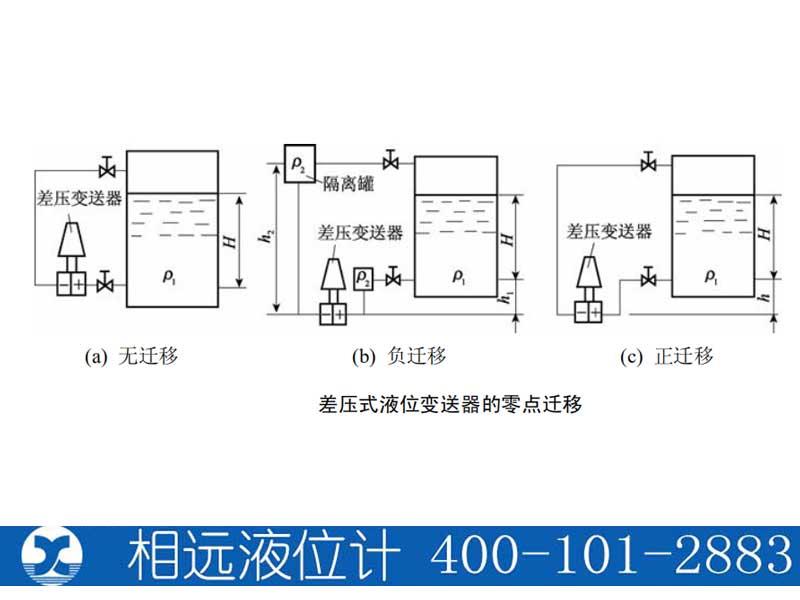 差压式液位变送器测量原理及零点迁移【相远液位计】