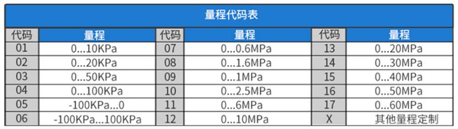 压力变送器BP200系列
