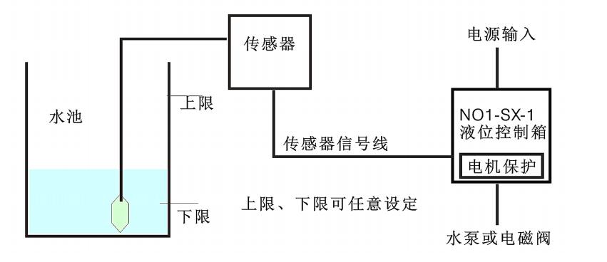 液位控制柜逻辑示意图.jpg
