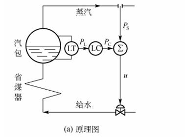 汽包水位的双冲量控制系统【相远仪表】