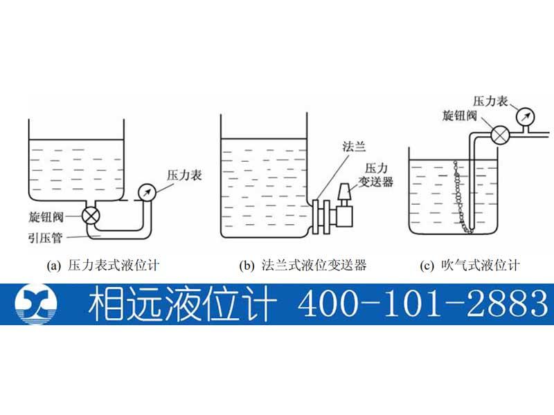 压力式静压液位计法兰式液位变送器吹气式液位计【相远科技】