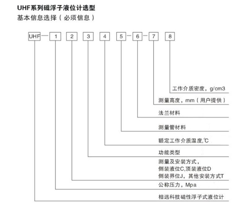 磁翻板液位计选型表